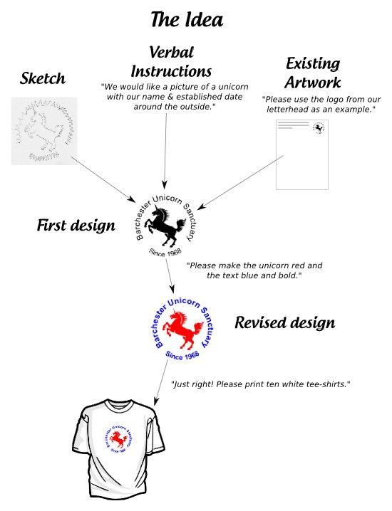 t-shirts printed swansea, t-shirts-printing-swansea, printing t-shirts swansea, mantra design swansea,